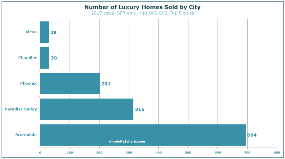 AZ 180209 - luxury sales.jpg