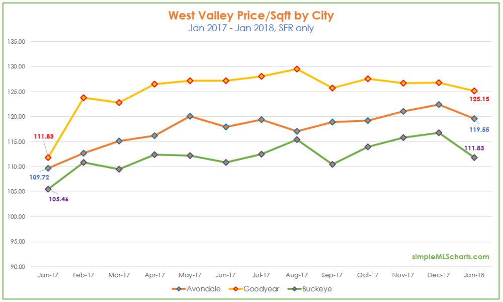 AZ 180213 - west valley price sqft.jpg