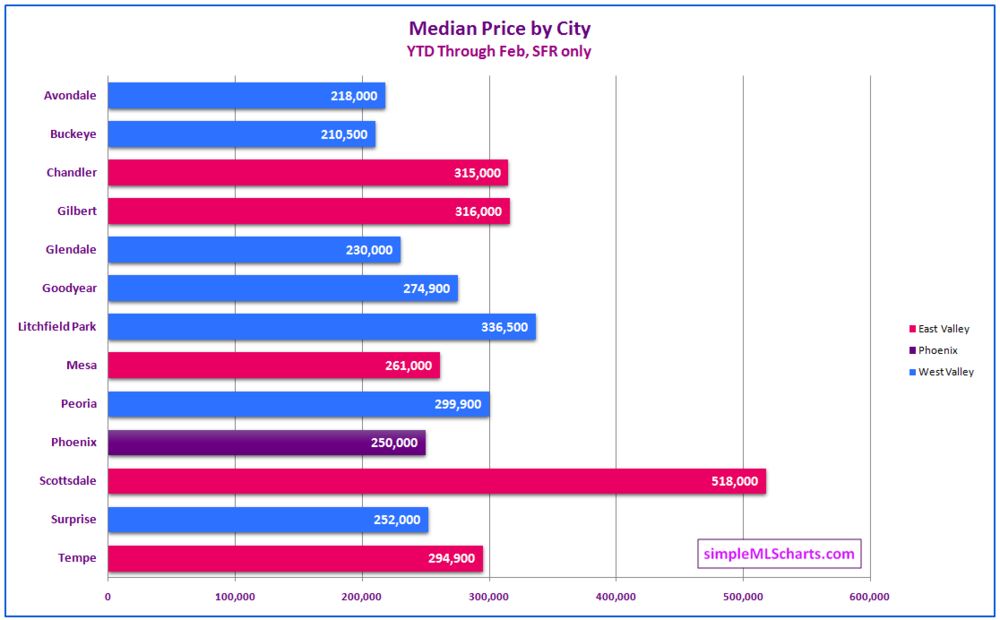 AZ 180323 - med price by city.jpg