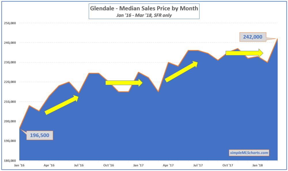 AZ 180411 - glendale med price.jpg