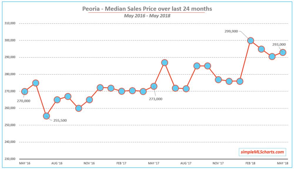 AZ 180616 - peoria med price.jpg