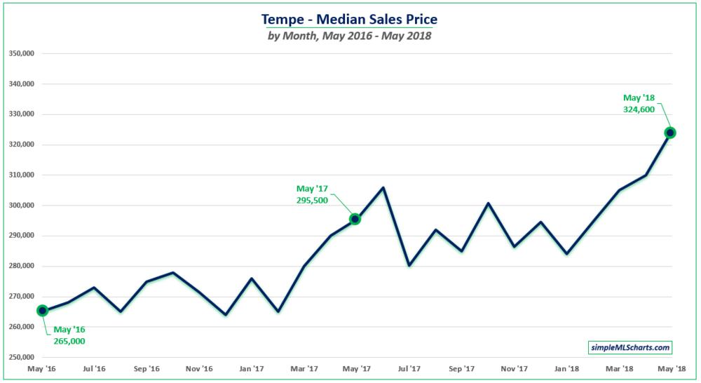 AZ 180613 - tempe median price.jpg
