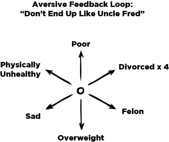 Aversive Loop_Don't End Up Like Uncle Fred v2.jpg