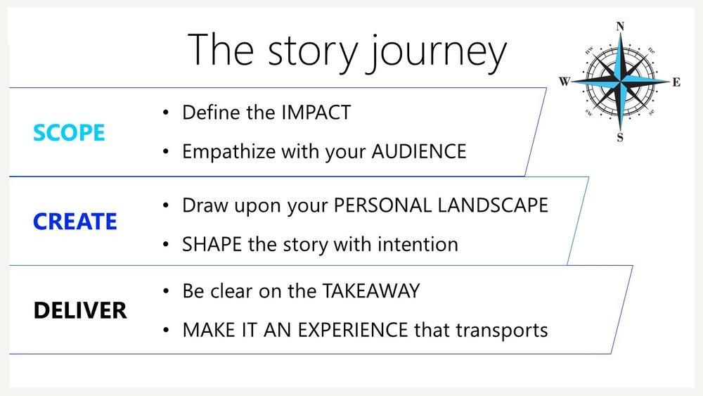Story Journey framework .jpg