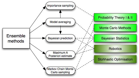 Ensemble-Methods.png
