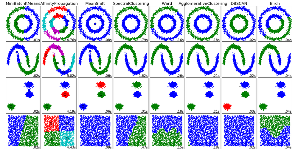 ClusteringAlgorithms.png