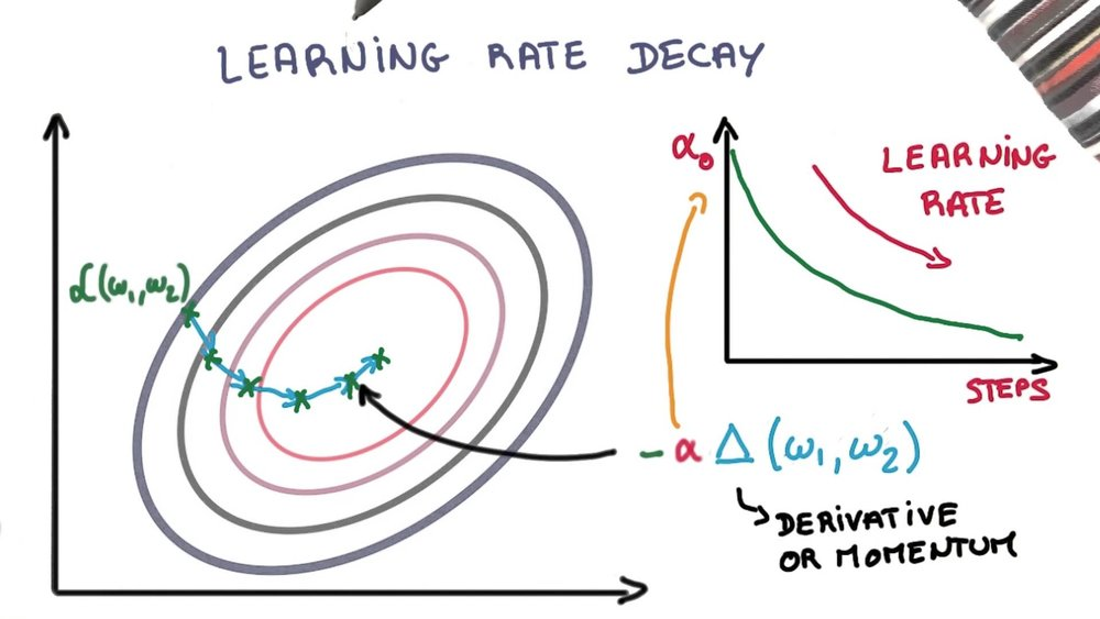 Learning-Rate-Decay.jpg