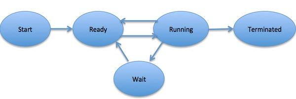 process_state.jpg