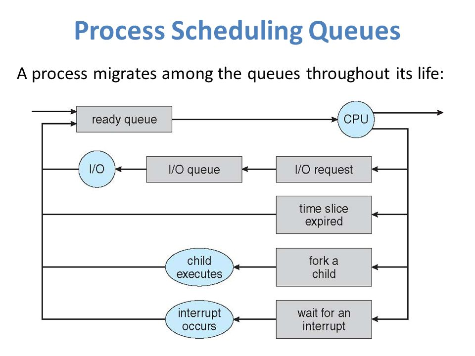 Process+Scheduling+Queues.jpg