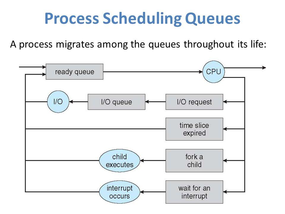 Process+Scheduling+Queues.jpg