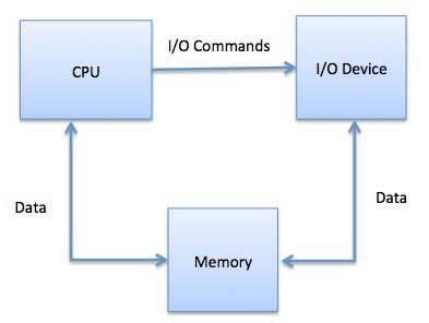 memory_mapped_io.jpg