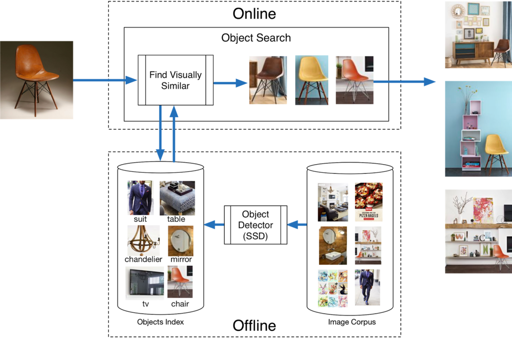online-offline-object-search.png