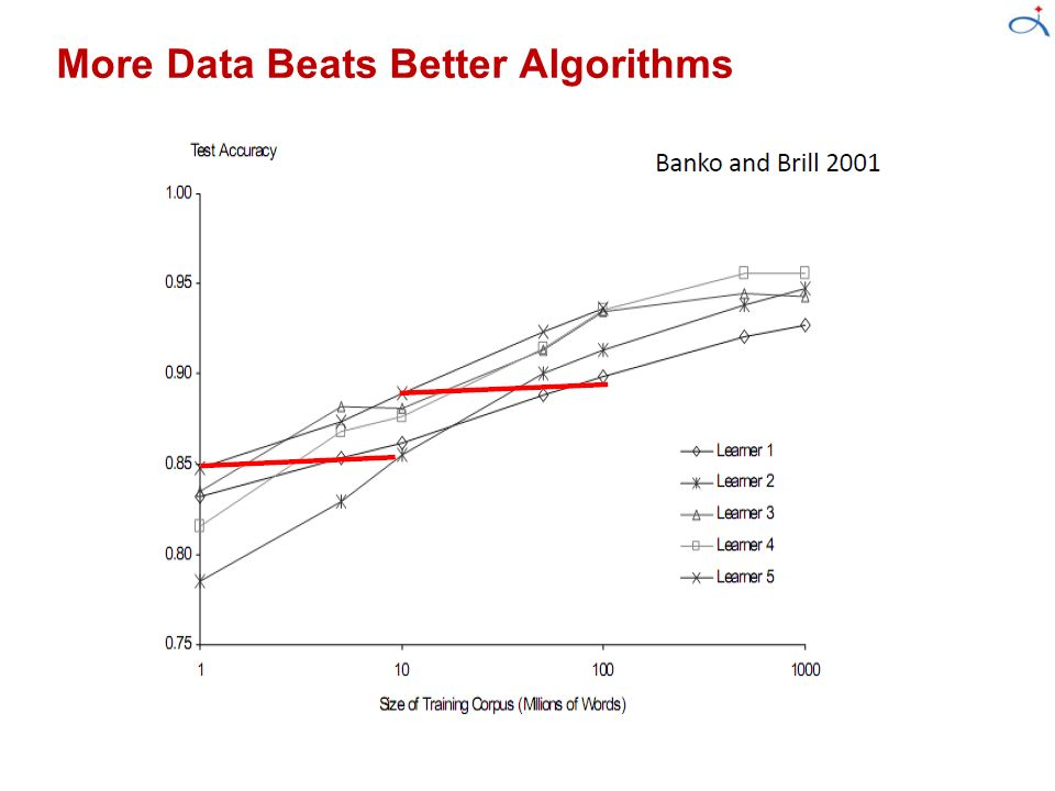 data-beats-algorithms.jpg