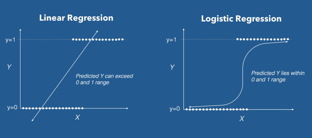 Logistic Regression in R Tutorial - DataCamp (Ed-Tech Platform)