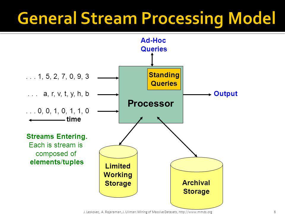 General-Stream-Processing-Model.jpg