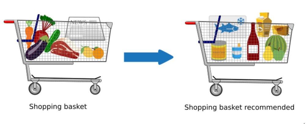 market-basket-model.jpg