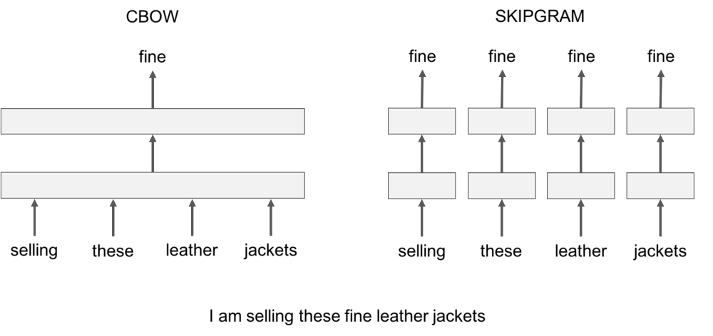 cbow-vs-skipgram.png