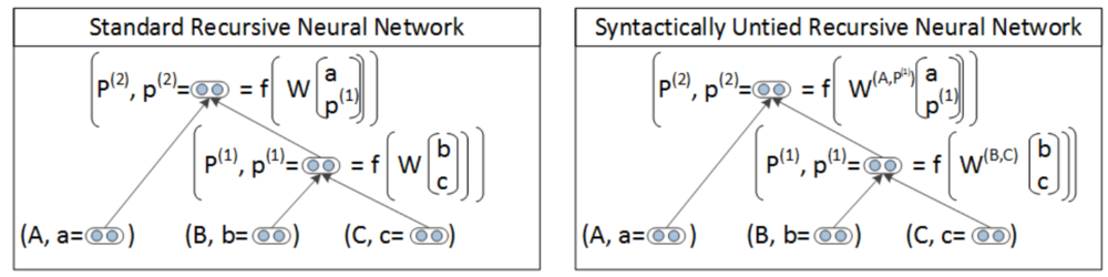 standard-syntatic-RNN.png