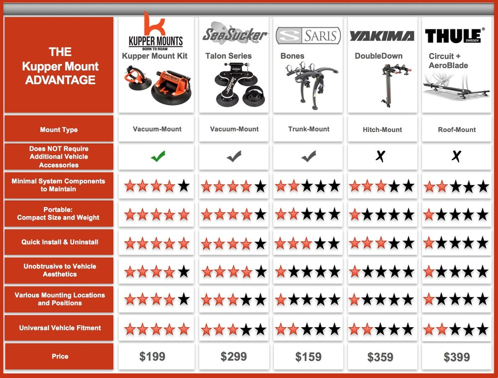 Read => Kupper Mounts Bike Rack Competitive Positioning Chart.jpg