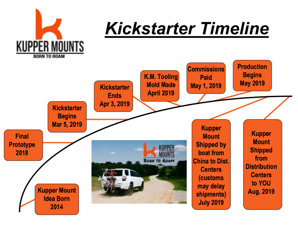 Kupper Mounts Time Line for Kickstarter Crowdfunding Campaign.png