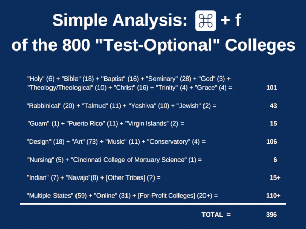 Simple Analysis of the List of 800 Test-Optional Colleges