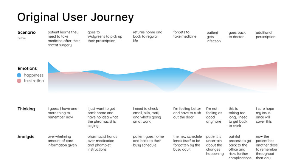 Mapping the System - Discovered opportunity points in the user's journey and how they are feeling each step of the way.