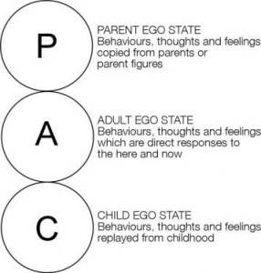 How can Transactional Analysis help you-ego states.jpg
