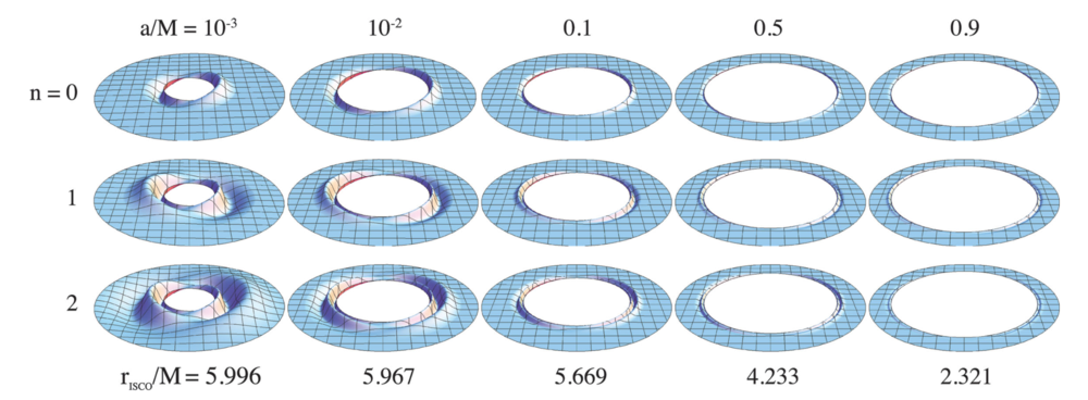 Figure 1:  The corrugation modes with radial nodes n = 0, 1, 2 for accretion disks around black holes with spin a/M = 0.001, 0.01, 0.1, 0.5, 0.9 .