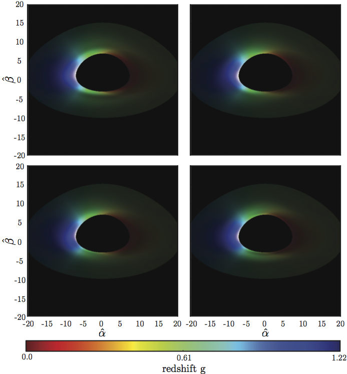 Figure 2 : An example of corrugation modes in accretion disk images as a function of the phase of the perturbation. Moving clockwise from the top left corner, the oscillation phase increases by π/2. The color represents the redshift, while the brightness represents the intensity. This is a representation of an accretion disk for a black hole with spin a/M = 0.001, μo = 0.5, and an arbitrarily chosen r=20M. These images were created assuming a limb brightening law, f(μem) = log(1 + 1/μem), for the angular emissivity.