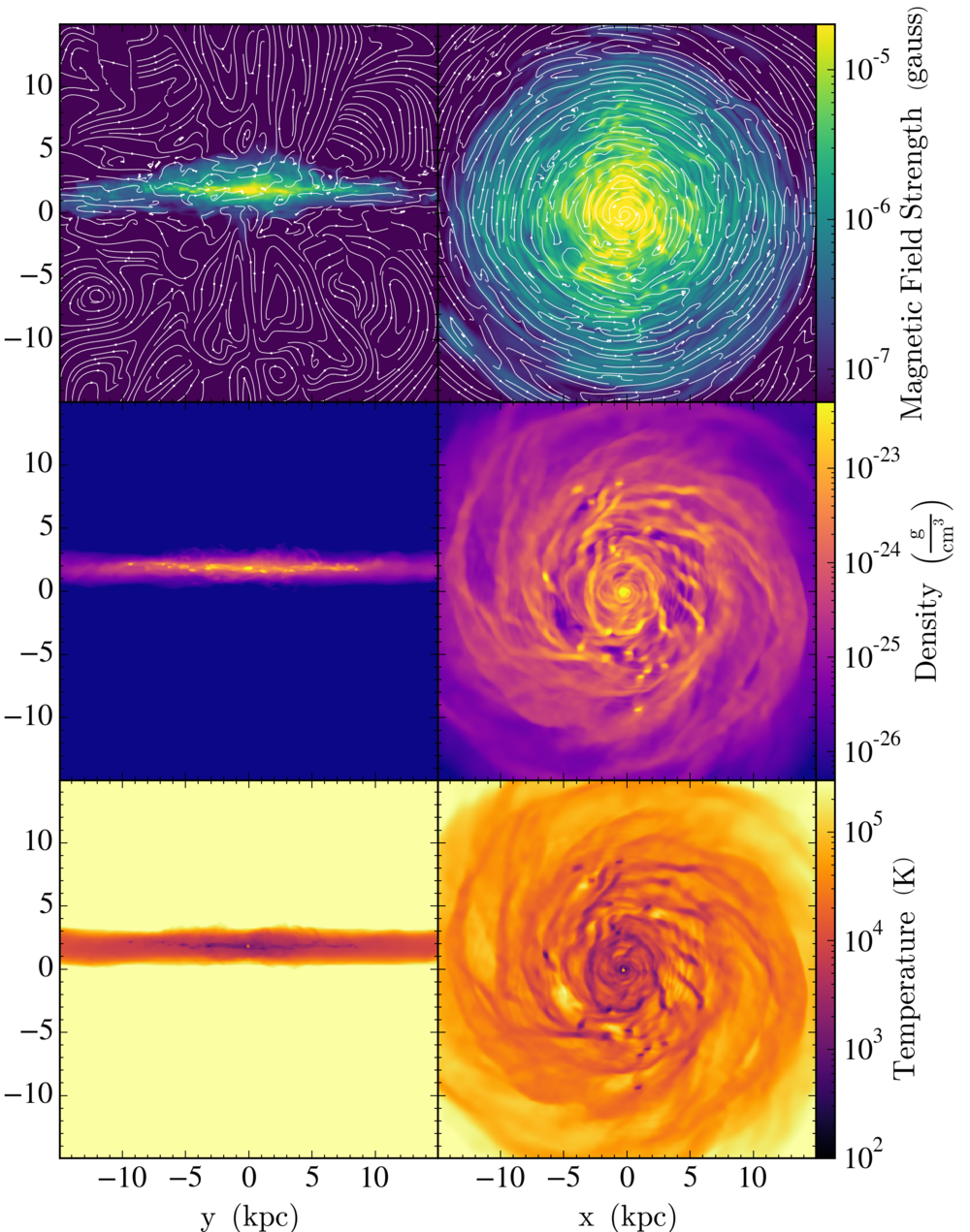 Figure 1:  The edge-on (left) and face-on (right) projections of the magnetic field strength (top), density (center), and temperature (bottom) of galaxy g80LR at t = 2.1 Gyr in 30 kpc boxes. Magnetic field streamlines are plotted in black over the image of the magnetic field strength.