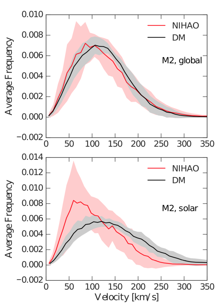 - Figure 3: The dark matter particles velocity distribution for a collection of intermediate mass galaxies. The top panels show the global velocity distribution, while the bottom panels show local measurements taken at the solar position ( 7 kpc < r < 9 kpc).  DM-only simulations are depicted in black, while hydro (NIHAO) simulations are depicted in red.