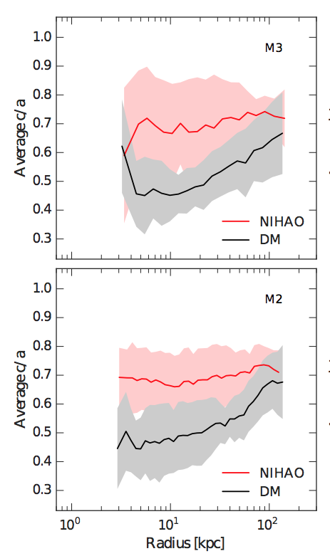 - Figure 2:  Ratio of minor-to-major axes (c/a) as a function of radius for high mass (top) and intermediate mass (bottom) galaxies. DM-only simulations are depicted in black, while hydro (NIHAO) simulations are depicted in red. The shaded region represents the 1σ scatter from galaxy to galaxy in the respective mass bins.