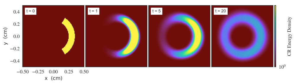 Figure 2: An initial wedge of cosmic ray energy density diffuses around circular magnetic field lines over time.