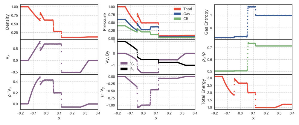 Figure 1: We test the advection properties of our cosmic ray fluid with the modified Brio-Wu shock-tube