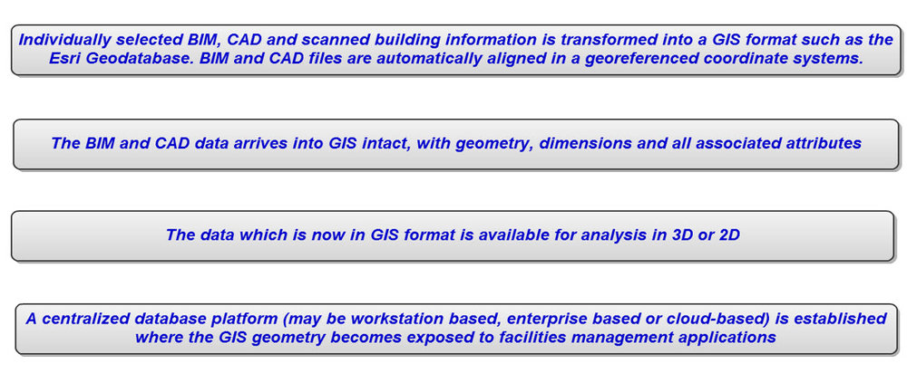 20110615 BIM&CAD to GIS Paper_03.jpg