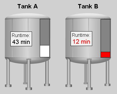 Paint Tanks Level Displayed in Minutes (min).