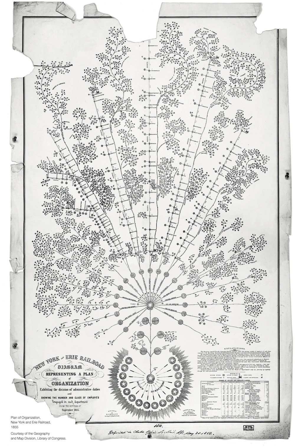 The first modern org chart created in 1855 for the New York and Erie Railroad