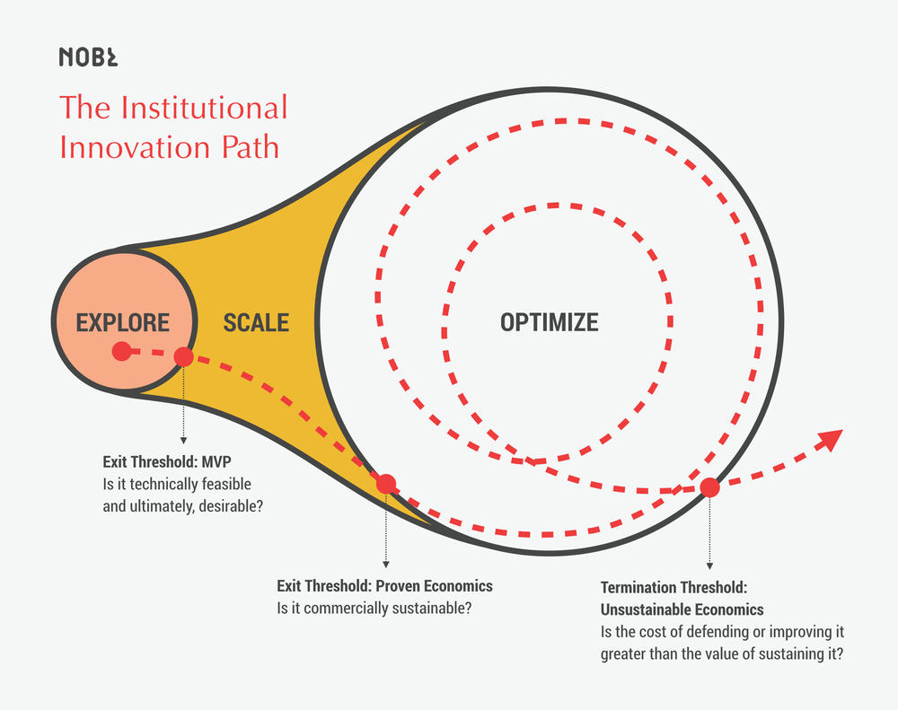 "Our model for institutional innovation, AKA the ""ham hock"""