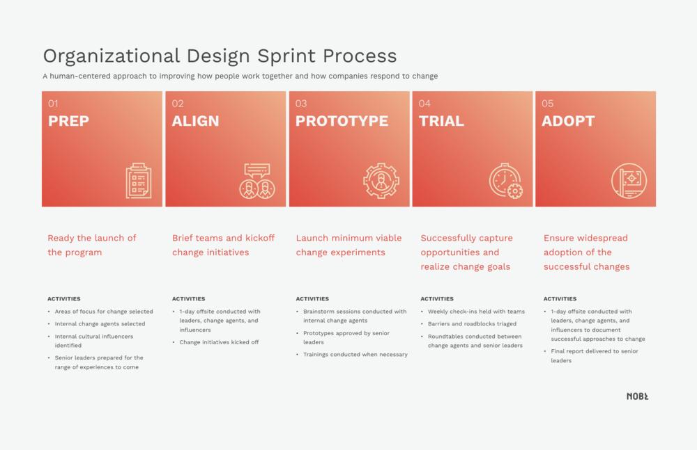 orgdesign_sprint.png