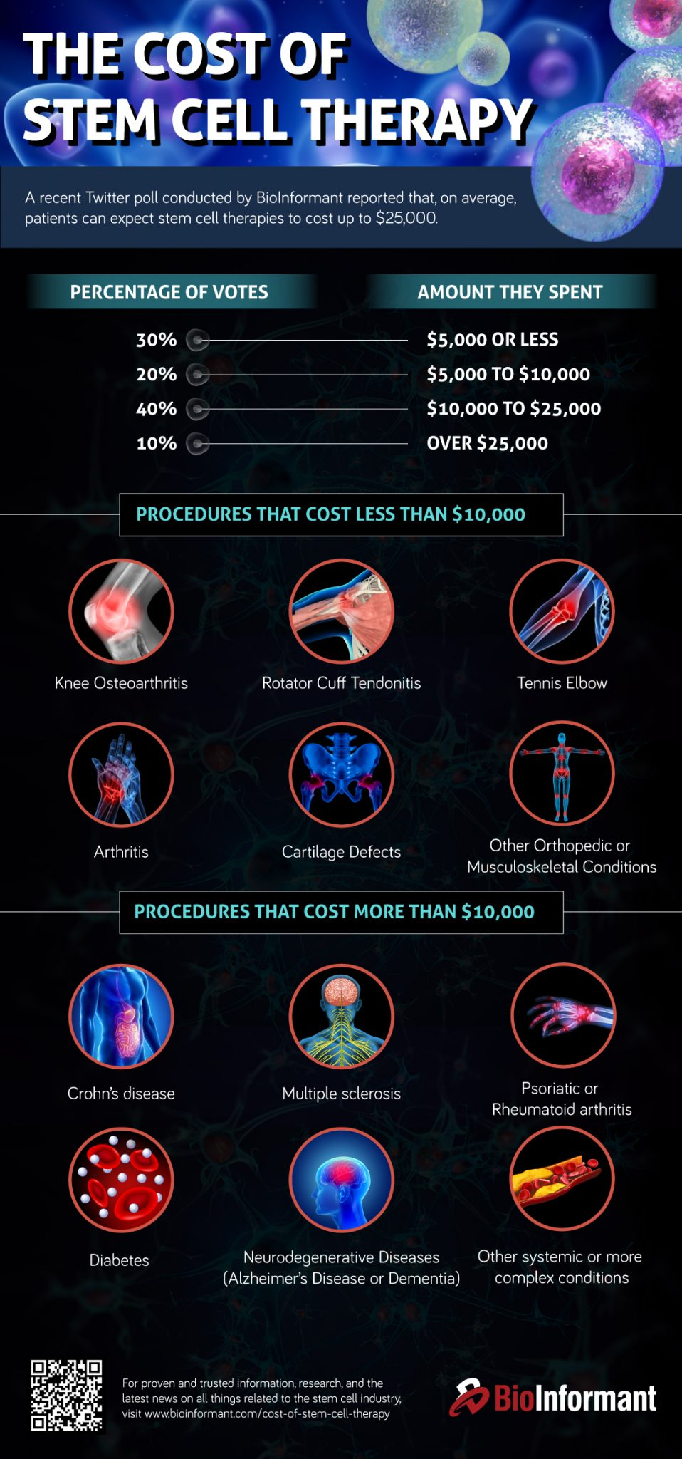 Infographics-the-cost-of-stem-cell-therapy.jpg