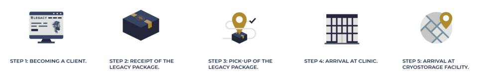 Legacy Process - 5 Steps