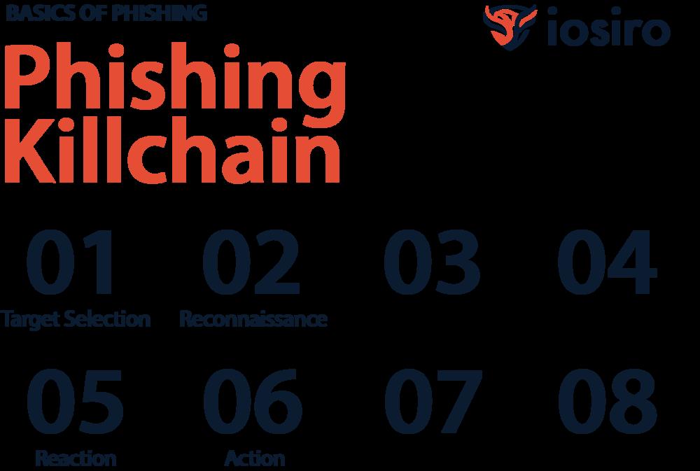 phishing_killchain_iosiro.png