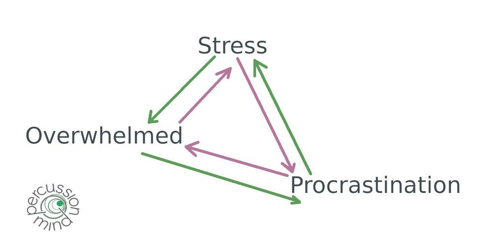Procrastination-Stress-Overwhelm graphic.jpg