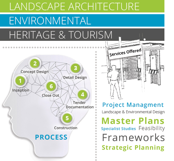 How we can assist - Habitat Landscape Architects is a consultancy that offers diverse range of services in Landscape Architecture, Environmental management and Heritage. We sell professional services on time or percentage basis.We always apply a multidisciplinary, inclusionary and integrated approach to all projects, pursuing structured and reiterative planning and design processes. Throughout the project we meet regularly with the project team, communities, interested and affected parties and the client. We continuously benchmark with local, regional and international companies and institutions to ensure we remain current, apply best practice and strive for the best possible product.
