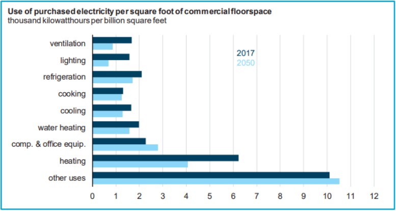 Source:  U.S. Department of Energy