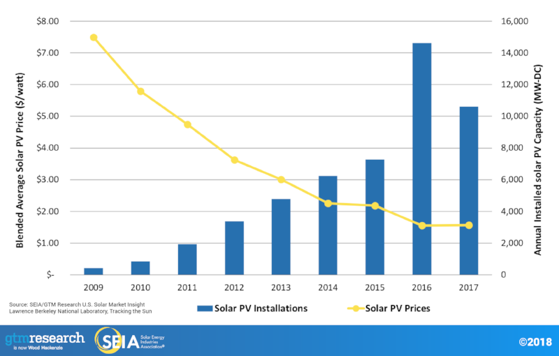 Source:  SEIA/GTM Research U.S. Solar Market Insight
