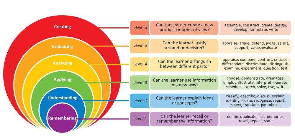 bloom's taxonomy.jpg