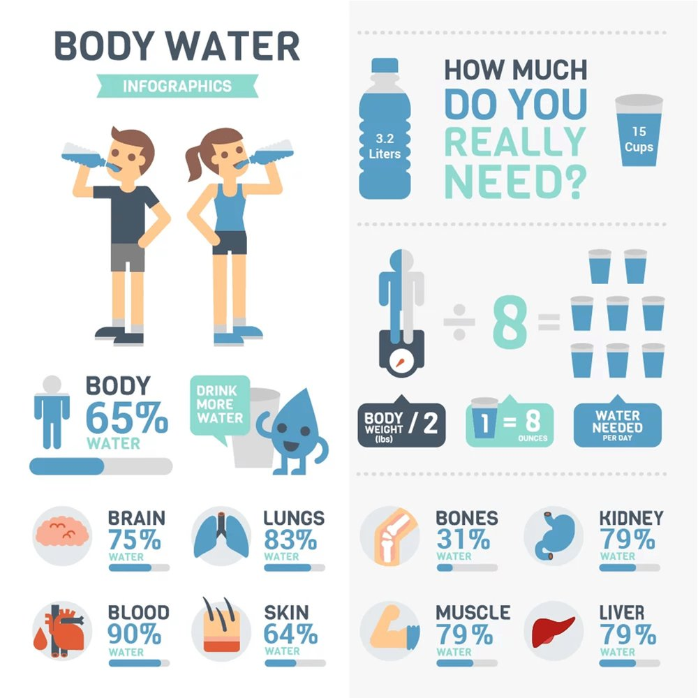 WATER INTAKE CALCULATOR   Your Weight in Kg * 0.033 = Amount of recommended daily WATER intake in Liters   75 Kg * 0.033 = 2.475 Liters
