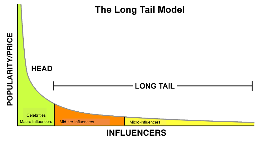 Image result for long tail