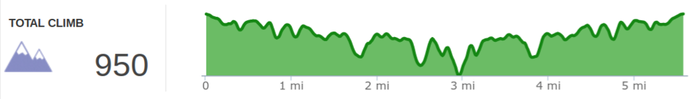 Elevation profile of hike to Pinch 'em Tight and Hanson's Point.